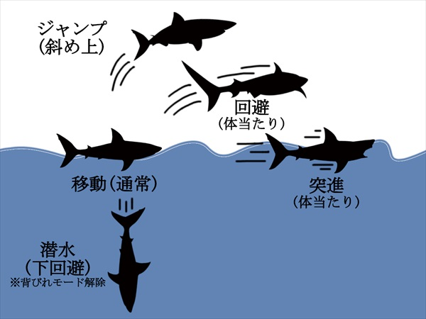 水面でのサメの操作