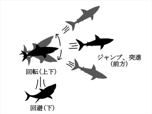 空中でのサメの操作